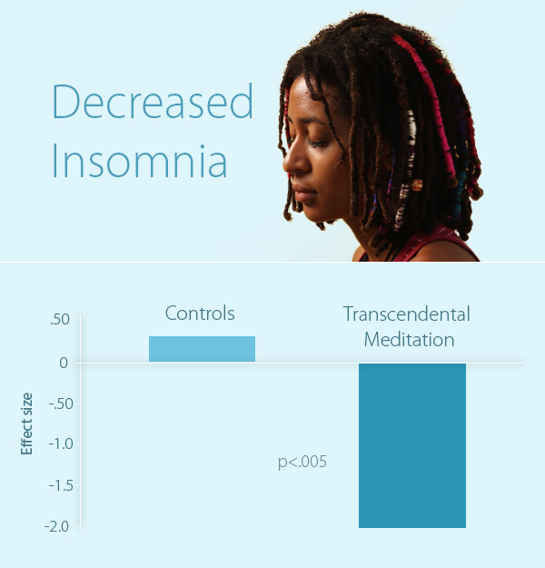 chart of TM and Insomnia study