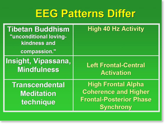 eeg-patterns-differ-transcendental-meditation