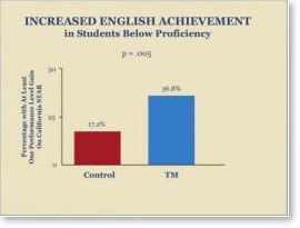 English-Achievement