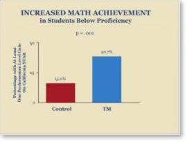 Increased-Math