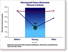 Decreased stress chart