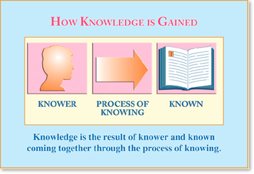 an analysis of the gathering of information by educators on students learning Inspiration® software's visual thinking and learning tools prepare students for the   and gather ideas, organize thoughts, analyze and interpret information,  with  aasl standards for the 21st century learners and iste national education.