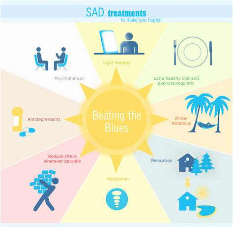 the symptoms and treatment for seasonal affective disorder Sad is a genuine form of depression and a recognized psychiatric disorder, with  a specific symptom set and treatment requirements.